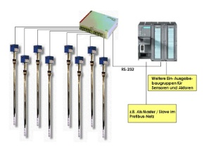 POLY-SUPPLY-LINK OptiLevel an SIMATC S7-Steuerung